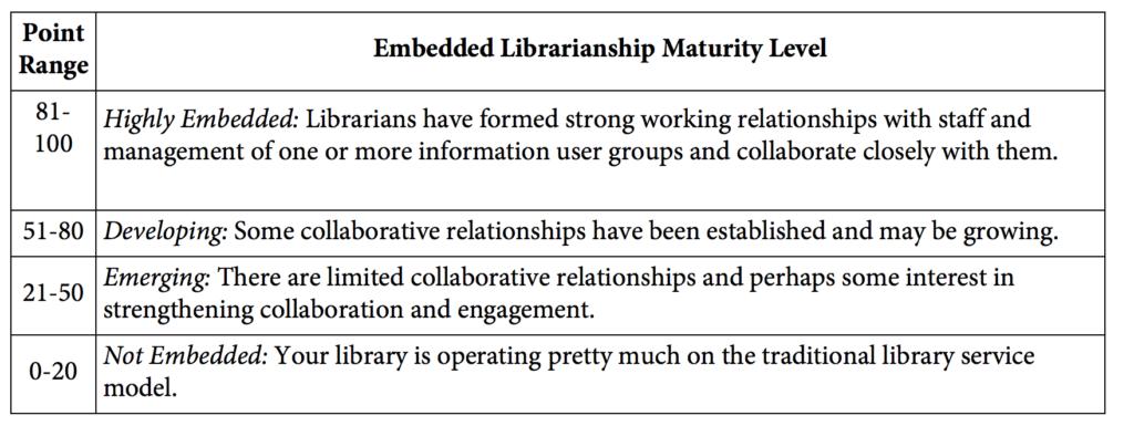I 4 livelli del servizio Embedded